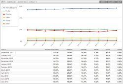 Net-Applications-navigateur-bureau-juillet-2013