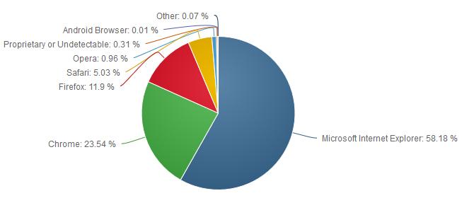 Net-Applications-navigateurs-jan-2015