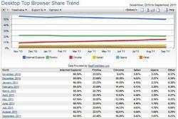 Net-Applications-navigateurs-septembre-2011