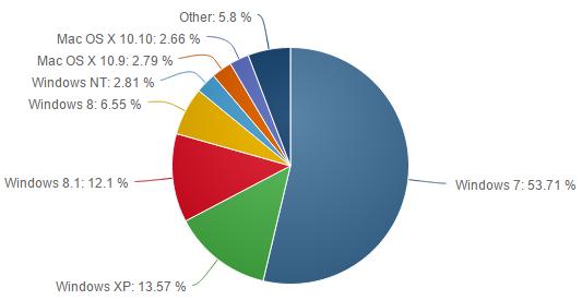 Net-Applications-nov-2014-OS-1