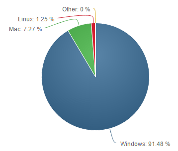 Net-Applications-nov-2014-OS-2