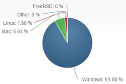 Net-Applications-OS-juillet-2014-2