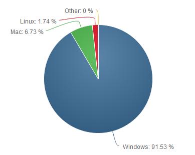Net-Applications-OS-juin-2014