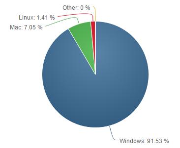 Net-Applications-OS-oct-2014