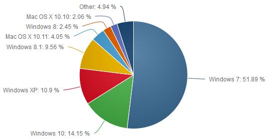 net-applications-os-ordinateur-fevrier-2016