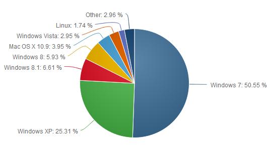 Net-Applications-OS-versions-juin-2014