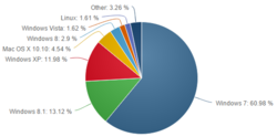 Net-Applications-part-utilisateurs-OS-juin-2015
