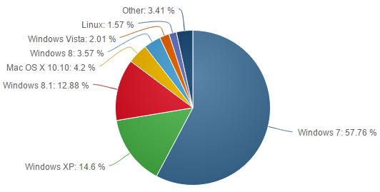 Net-Applications-part-utilisateurs-OS-mai-2015