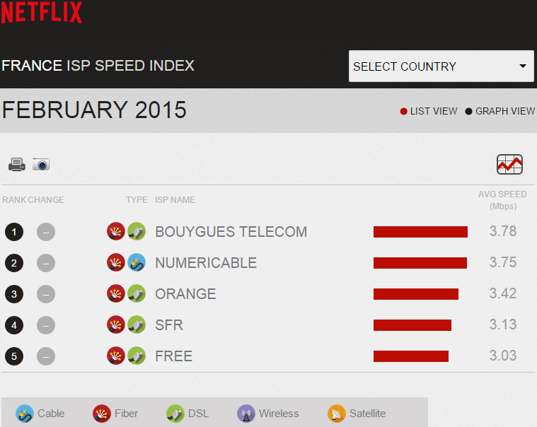 Netflix-indice-vitesse-fai-france-fev-2015-1