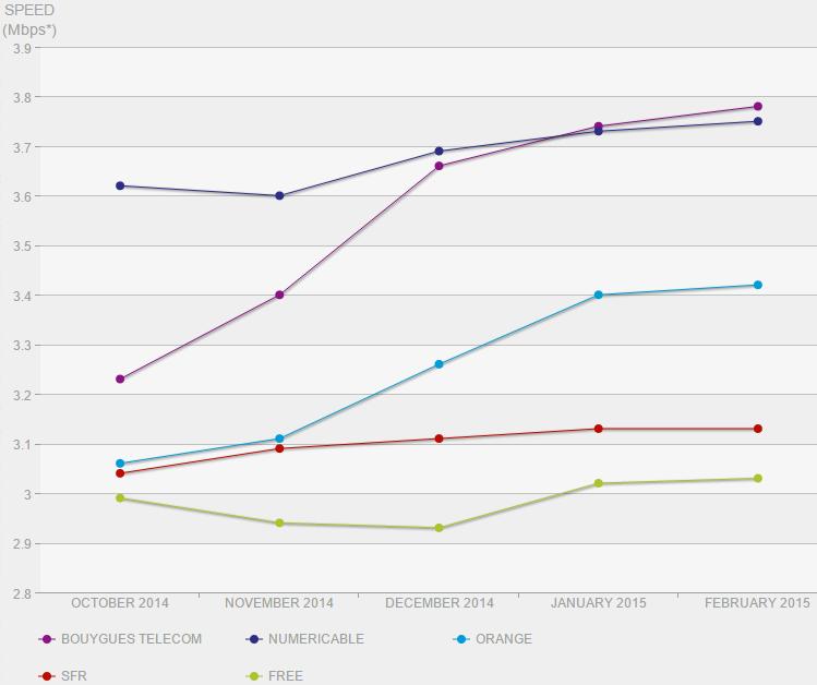 Netflix-indice-vitesse-fai-france-fev-2015-2