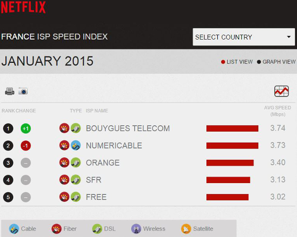 Netflix-indice-vitesse-fai-France-janv-2015-1