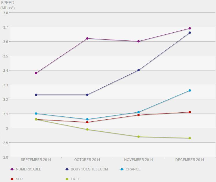 Netflix-indice-vitesse-france-dec-2014-2
