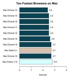 New-Relic-navigateurs-vitesse-mac