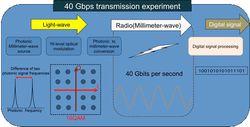NICT - transmission ondes millimetriques