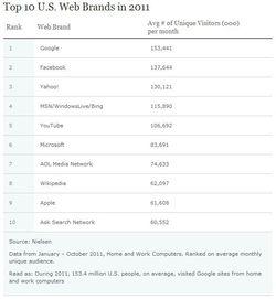 Nielsen-usa-web-2011