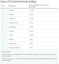Nielsen-usa-web-reseaux-sociaux-blogs-2011
