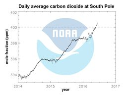 NOAA-pole-sud-concentration-co2
