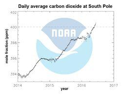 NOAA-pole-sud-concentration-co2