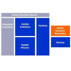 Nokia organisation logo pro