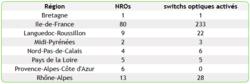 NRO-free