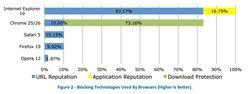 NSS-Labs-blocage-malwares-sociaux-2