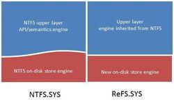 NTFS-ReFS
