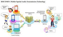 NTT DoCoMo son spatial mobile