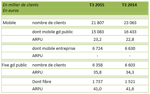 Numericable-SFR-nombre-clients-T3-2015