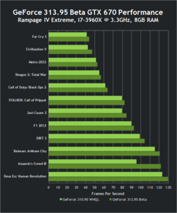 Nvidia performances GeForce GTX 670