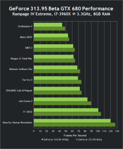 Nvidia performances GeForce GTX 680