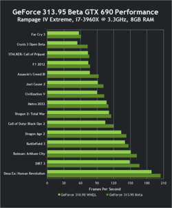 Nvidia performances GeForce GTX 690