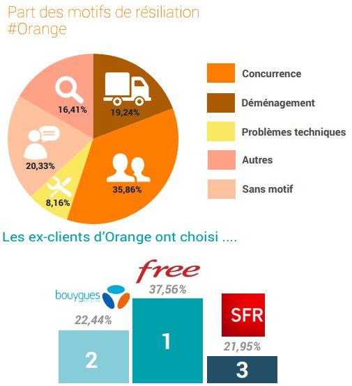 observatoire-resiliations-2015-ariase-orange
