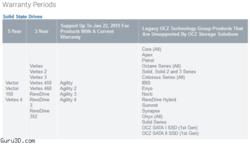 OCZ SSD Garantie