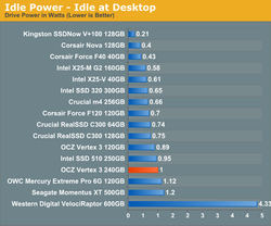 OCZ Vertex 3 tests 3