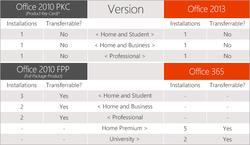 Office-2013-licence-transfert
