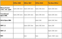 Office-formats-evolution