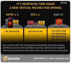 OpenSSL-nouvelles-vulnerabilites-Symantec