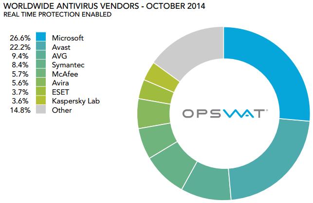 Opswat-etude-antivirus-oct-2014-1