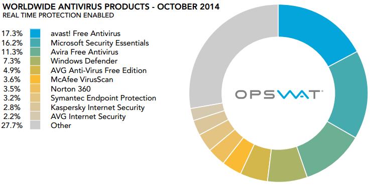 Opswat-etude-antivirus-oct-2014-2
