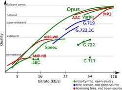 Opus-codecs-qualite