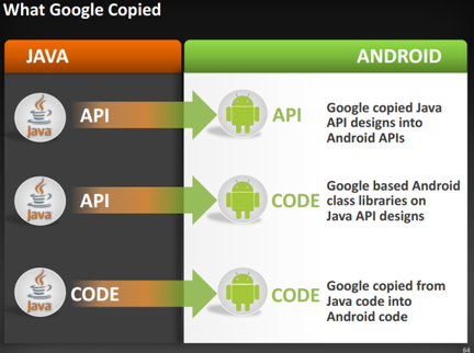 Oracle Google Android Java