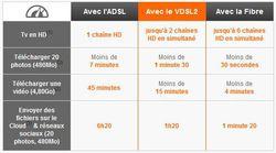 Orange-VDSL2