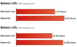 OS X Mavericks amélioration autonomie