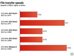 OSX-10.8.5-transfert-fichier