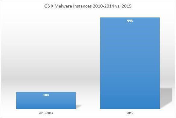 OSX-malwares