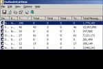 OutlookStatView : générer des statistiques pour optimiser Outlook