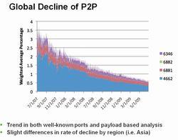 P2P-Arbor-Networks