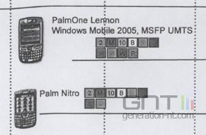 Palmone treo roadmap