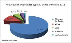 PandaLabs-Q3-nouveaux-malwares