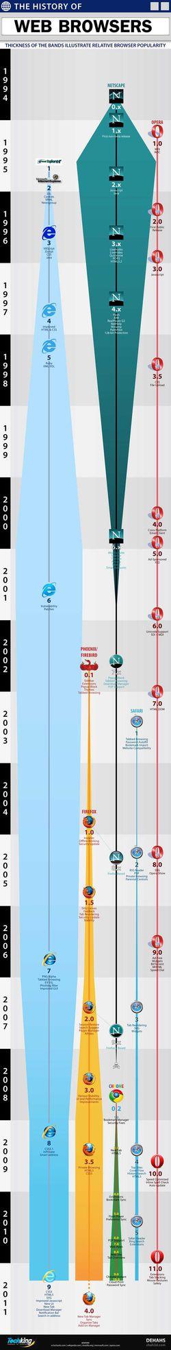 part-marche-navigateur-web